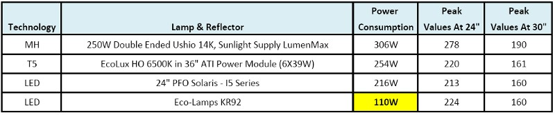 Eco-Lamps KR92 is 50% less in power consumption compare to other LED