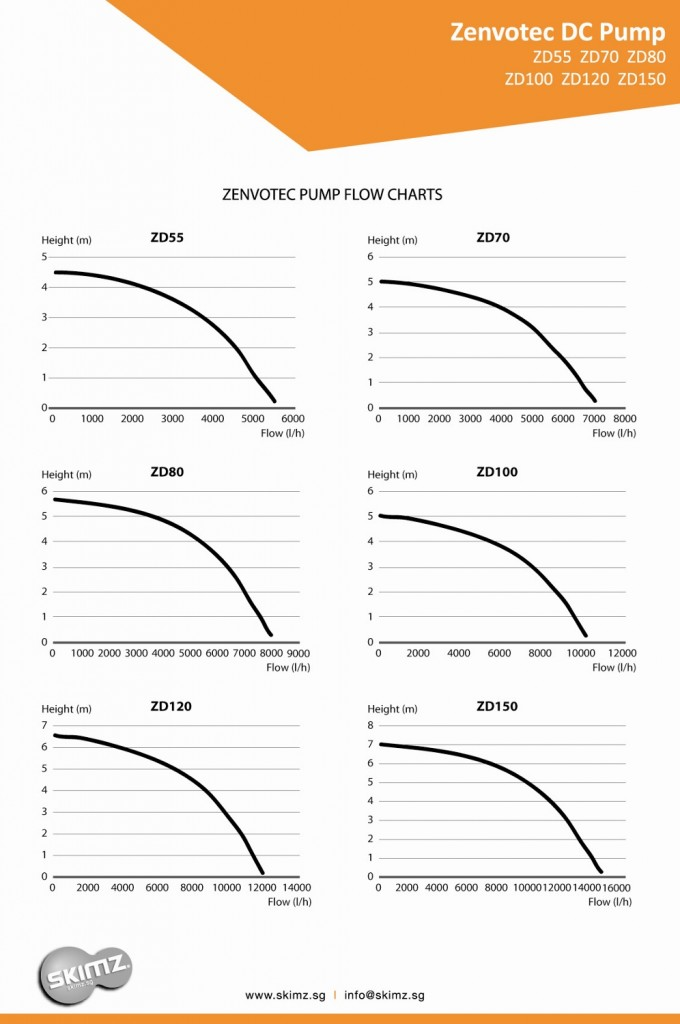 Skimz Zenvotec Pump Flow Charts